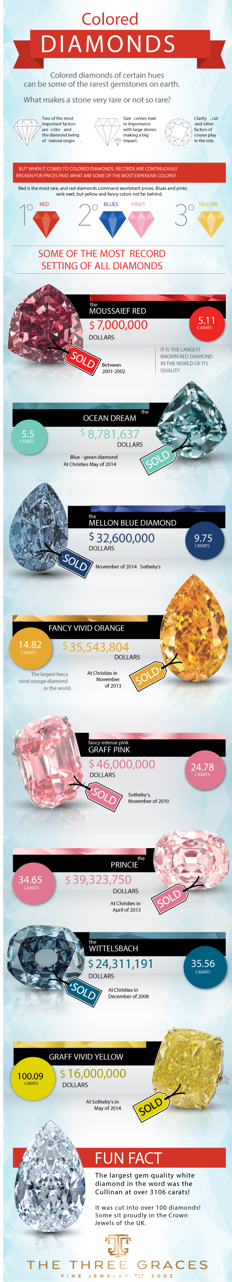 Record Setting Colored Diamonds Infographic